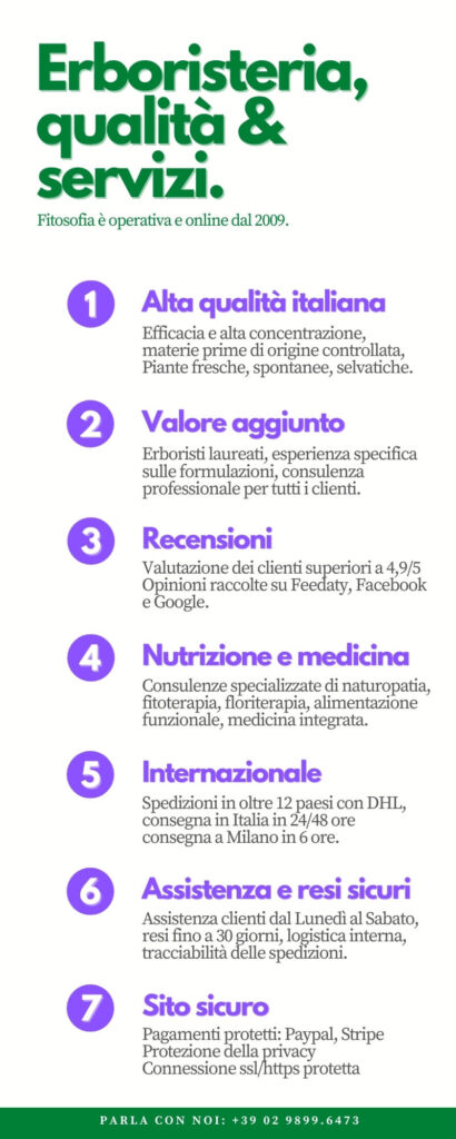 Online herbal medicine services infographics fitosofia